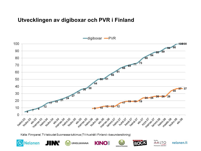 Utveckling av PVR hushåll i TV - mätarpanelen Källa: Finnpanel Oy, TV-tittarmätning