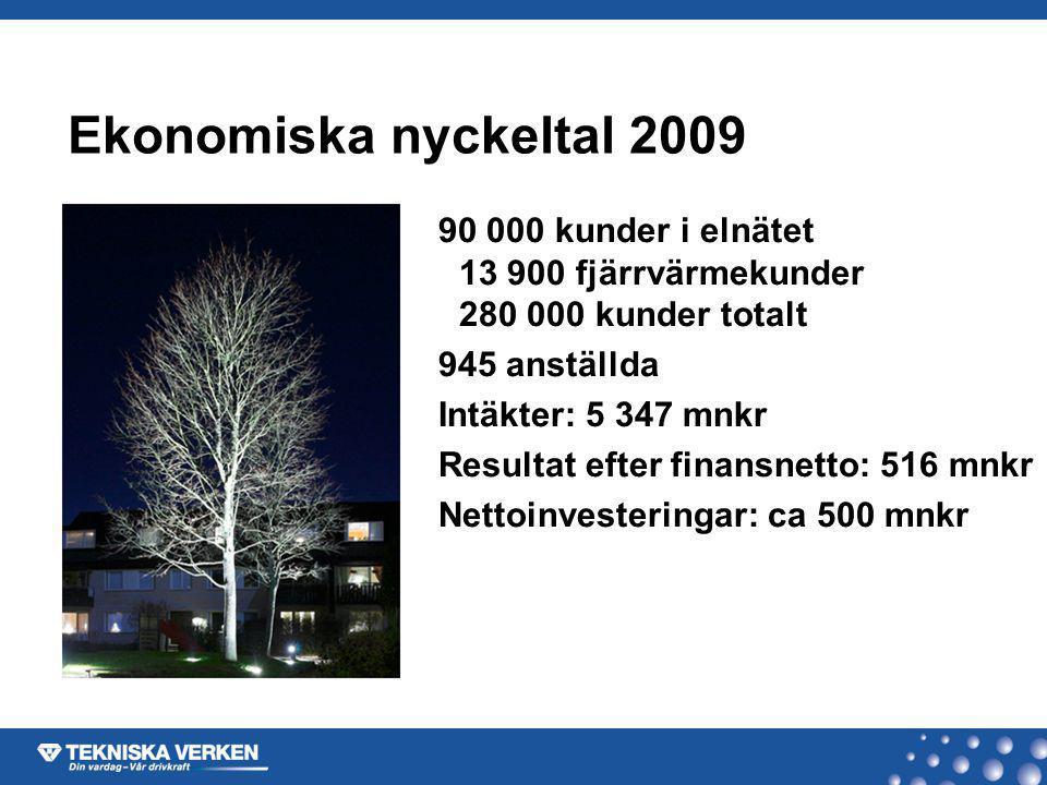 Ekonomiska nyckeltal 2009 90 000 kunder i elnätet 13 900 fjärrvärmekunder 280 000 kunder totalt 945 anställda Intäkter: 5 347 mnkr Resultat efter fina