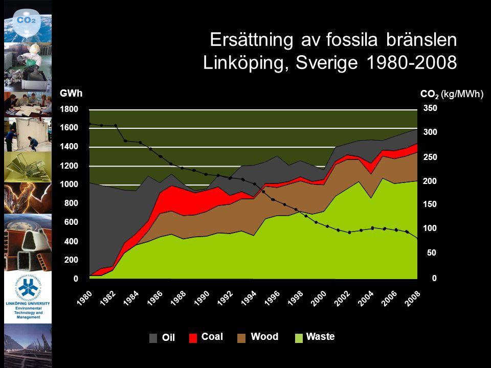 Ersättning av fossila bränslen Linköping, Sverige 1980-2008 0 200 400 600 800 1000 1200 1400 1600 1800 19801982198419861988199019921994199619982000200