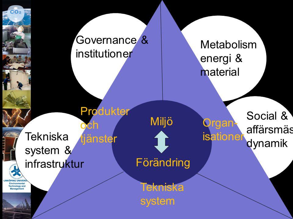 Miljö Förändring Produkter och tjänster Tekniska system Organ- isationer Governance & institutioner Metabolism energi & material Social & affärsmässig