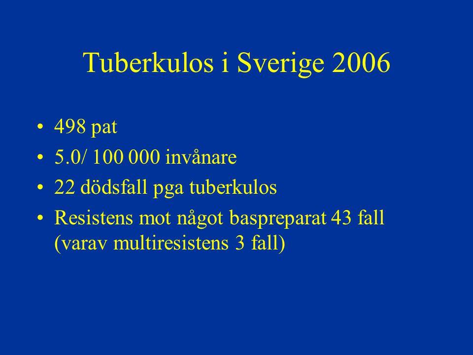 Tuberkulos i Sverige 2006 498 pat 5.0/ 100 000 invånare 22 dödsfall pga tuberkulos Resistens mot något baspreparat 43 fall (varav multiresistens 3 fal