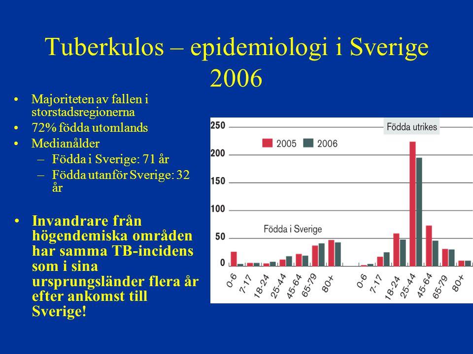 Tuberkulos – epidemiologi i Sverige 2006 Majoriteten av fallen i storstadsregionerna 72% födda utomlands Medianålder –Födda i Sverige: 71 år –Födda ut