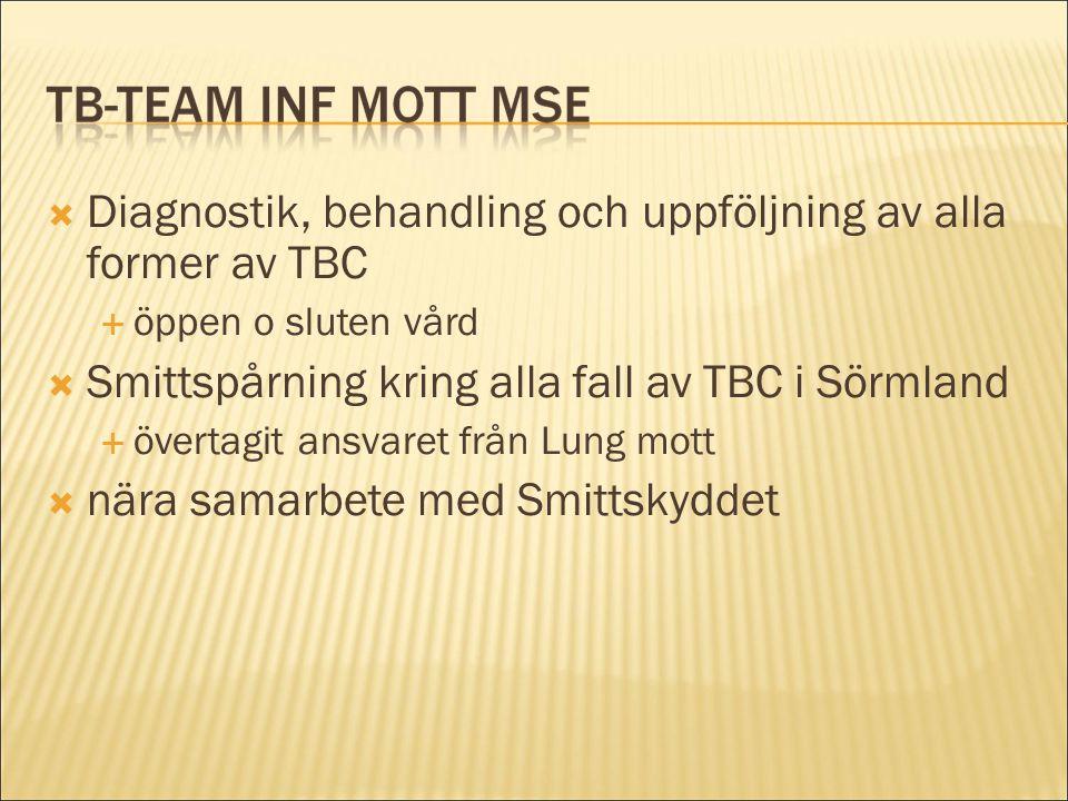  Diagnostik, behandling och uppföljning av alla former av TBC  öppen o sluten vård  Smittspårning kring alla fall av TBC i Sörmland  övertagit ans