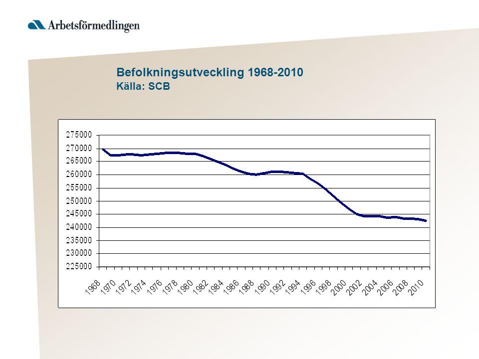 Befolkningsutveckling 1968-2010 Källa: SCB