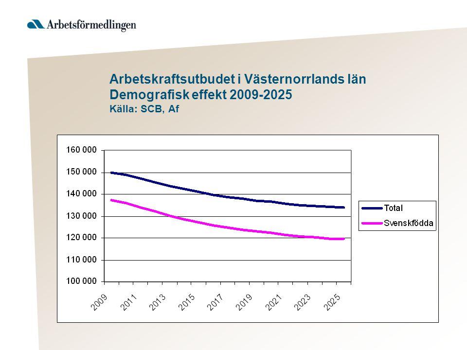 Arbetskraftsutbudet i Västernorrlands län Demografisk effekt 2009-2025 Källa: SCB, Af