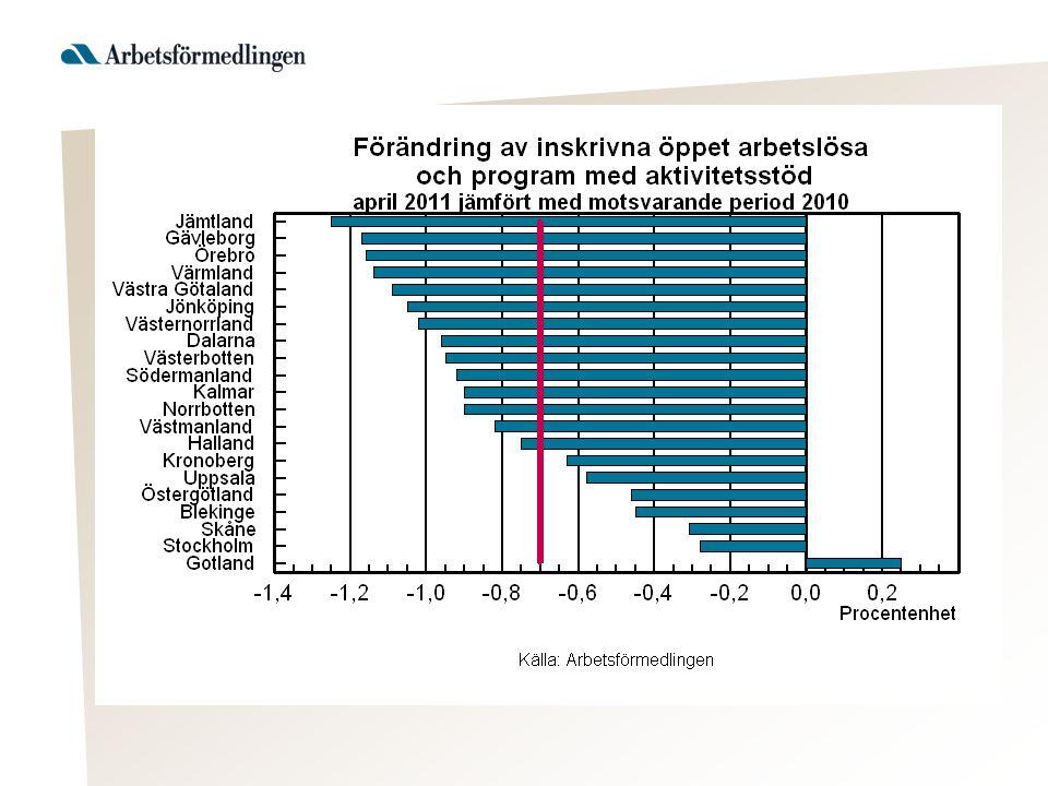 Utmaningarna Utsatta grupper större andel -personer med funktionsnedsättning -utomeuropeiskt födda -ungdomar utan gymnasiekompetens -personer med högst förgymnasial utbildning -personer 55-64 år