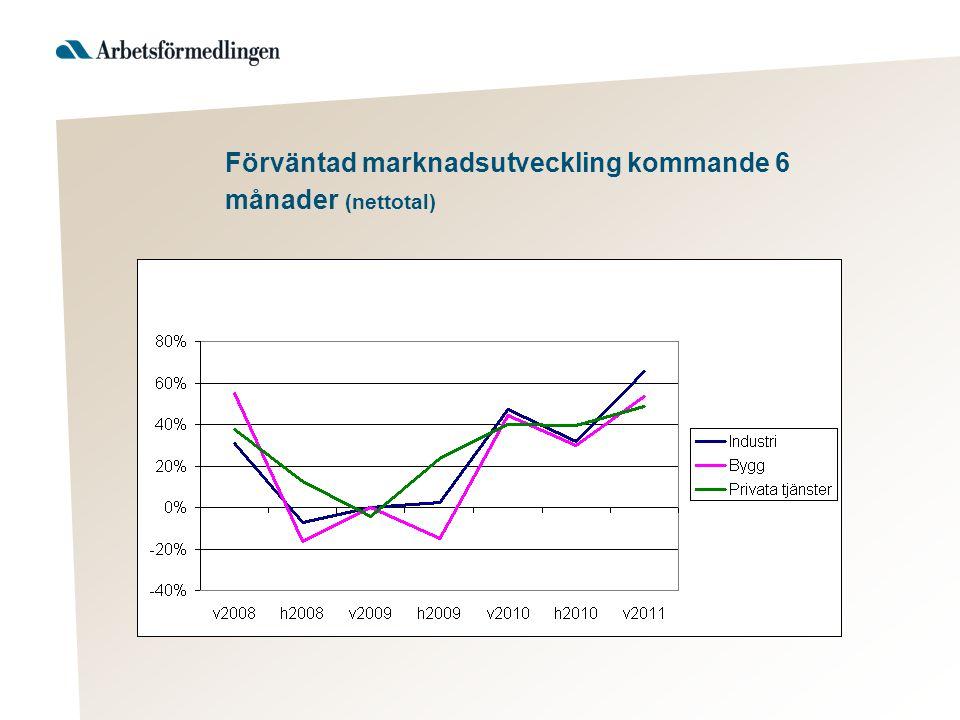 Förväntad marknadsutveckling kommande 6 månader (nettotal)