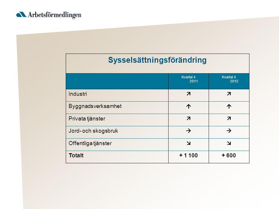 Sysselsättningsförändring Kvartal 4 2011 Kvartal 4 2012 Industri  Byggnadsverksamhet  Privata tjänster  Jord- och skogsbruk  Offentliga tjänster  Totalt+ 1 100+ 600