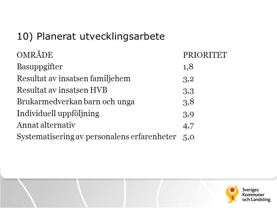 10) Planerat utvecklingsarbete OMRÅDEPRIORITET Basuppgifter1,8 Resultat av insatsen familjehem3,2 Resultat av insatsen HVB3,3 Brukarmedverkan barn och
