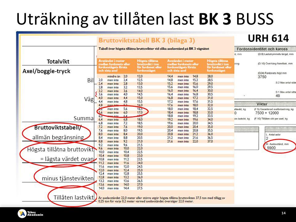 14 BK 3 Totalvikt Axel/boggie-tryck ₊ Bil ₊ Väg Summa Bruttoviktstabell/ allmän begränsning Högsta tillåtna bruttovikt = lägsta värdet ovan minus tjän