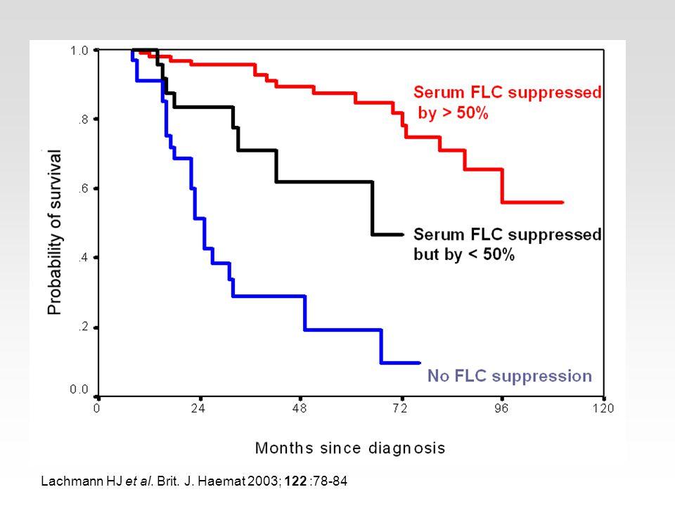 Probability of survival Serum FLC suppressed by > 50% Serum FLC suppressed but by < 50% No FLC suppression Lachmann HJ et al. Brit. J. Haemat 2003; 12