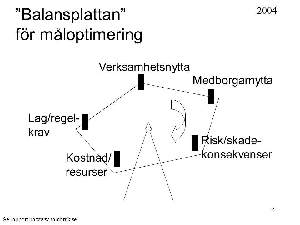 6 Balansplattan för måloptimering Medborgarnytta Risk/skade- konsekvenser Verksamhetsnytta Lag/regel- krav Kostnad/ resurser 2004 Se rapport på www.sambruk.se