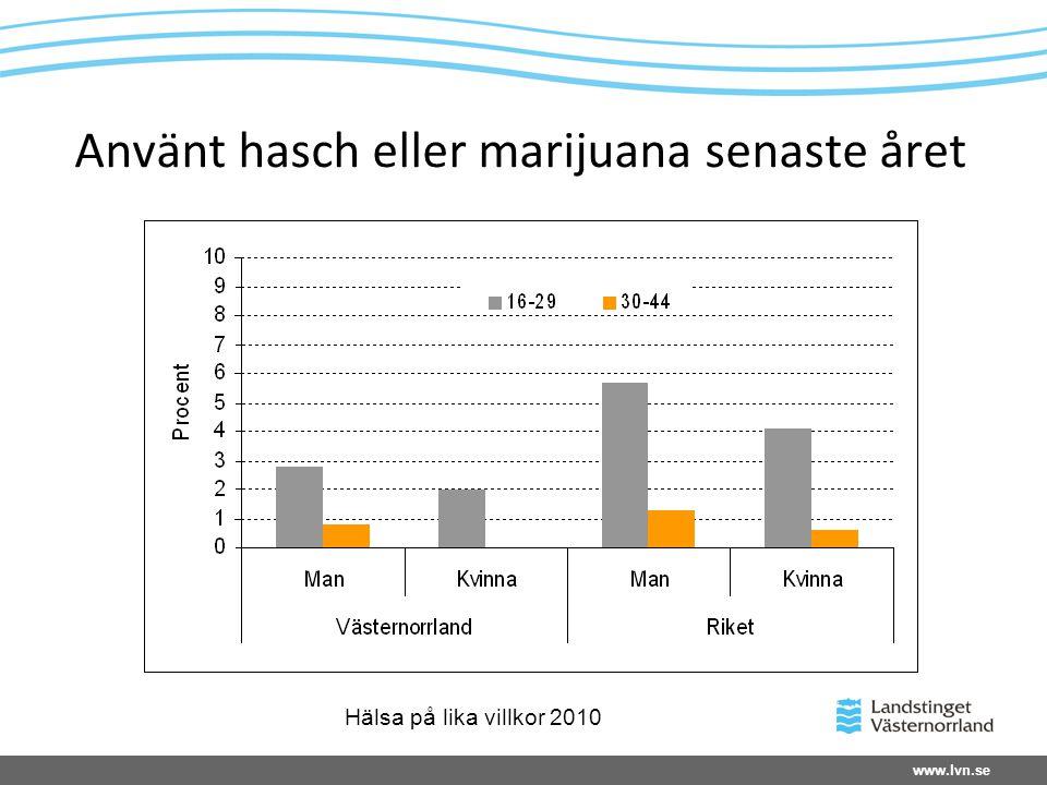 Använt hasch eller marijuana senaste året Hälsa på lika villkor 2010