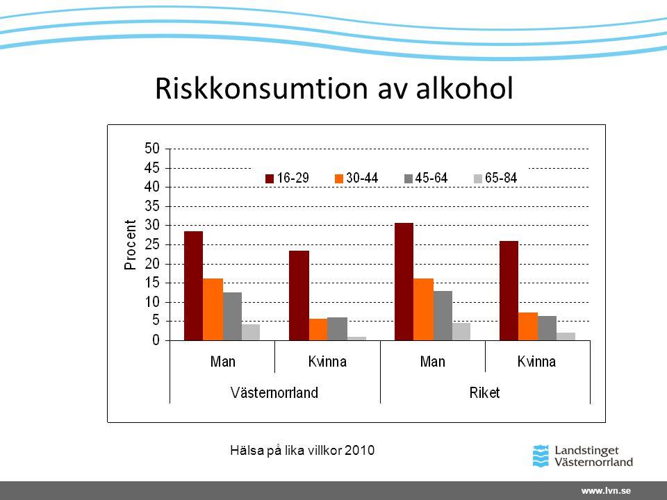 www.lvn.se Riskkonsumtion av alkohol Hälsa på lika villkor 2010