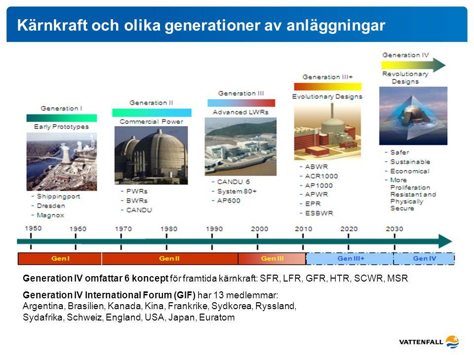 Kärnkraft och olika generationer av anläggningar Generation IV omfattar 6 koncept för framtida kärnkraft: SFR, LFR, GFR, HTR, SCWR, MSR Generation IV