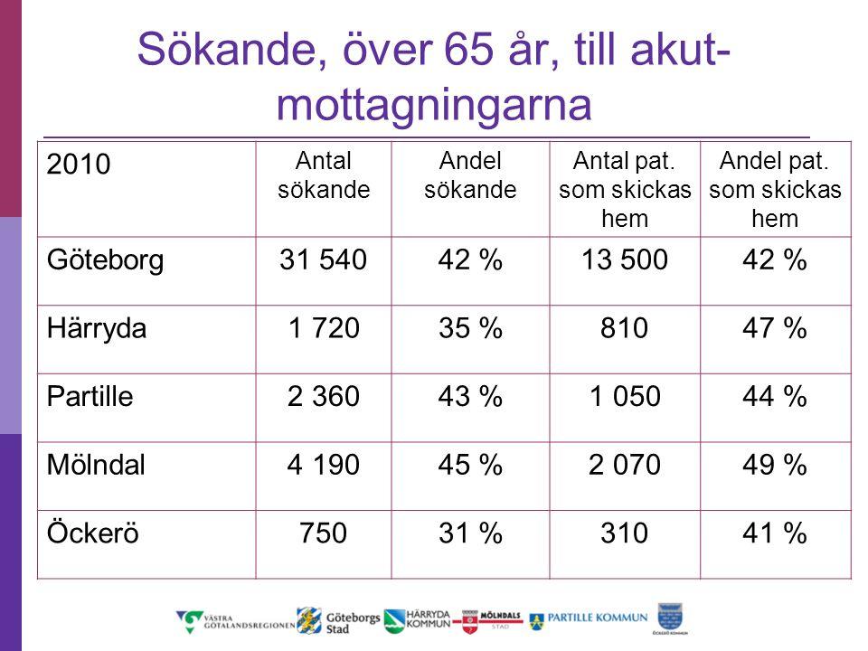 2010 Antal sökande Andel sökande Antal pat. som skickas hem Andel pat. som skickas hem Göteborg31 54042 %13 50042 % Härryda1 72035 %81047 % Partille2