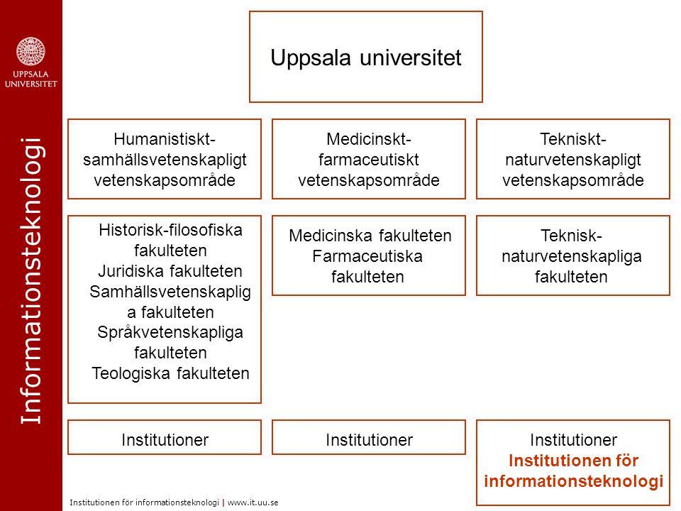 Informationsteknologi Institutionen för informationsteknologi | www.it.uu.se Humanistiskt- samhällsvetenskapligt vetenskapsområde Medicinskt- farmaceu