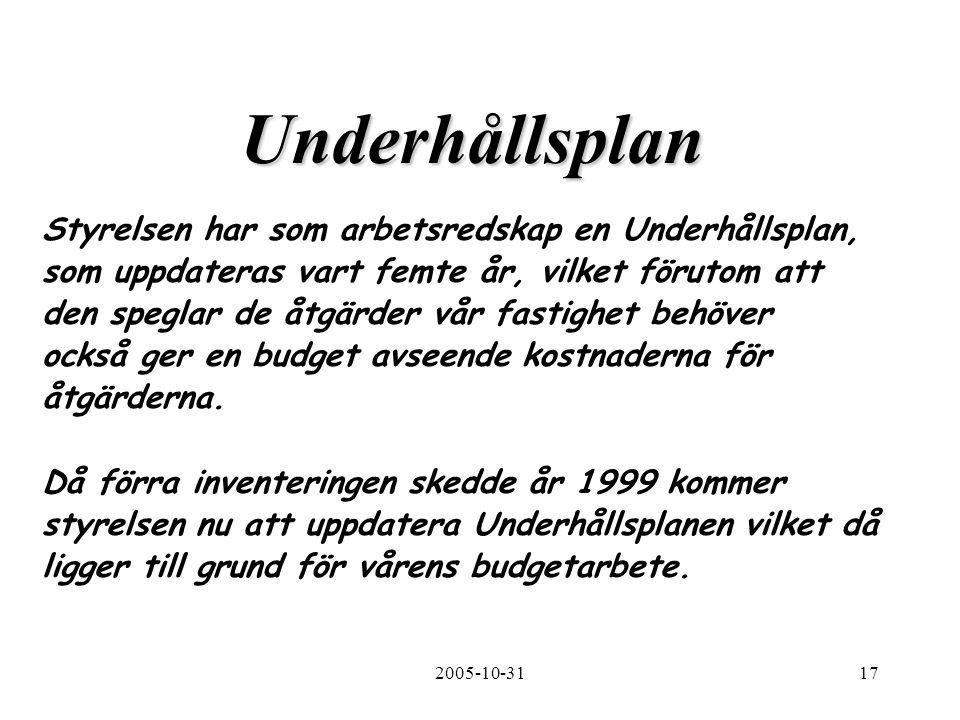 2005-10-3117 Underhållsplan Styrelsen har som arbetsredskap en Underhållsplan, som uppdateras vart femte år, vilket förutom att den speglar de åtgärder vår fastighet behöver också ger en budget avseende kostnaderna för åtgärderna.