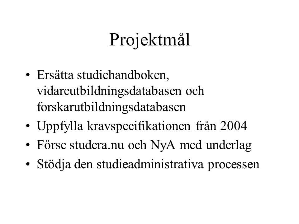 Projektmål Ersätta studiehandboken, vidareutbildningsdatabasen och forskarutbildningsdatabasen Uppfylla kravspecifikationen från 2004 Förse studera.nu