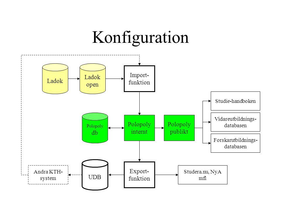 Konfiguration Ladok Ladok open Import- funktion Polopoly internt Polopoly db Export- funktion UDB Studie-handboken Vidareutbildnings- databasen Forska