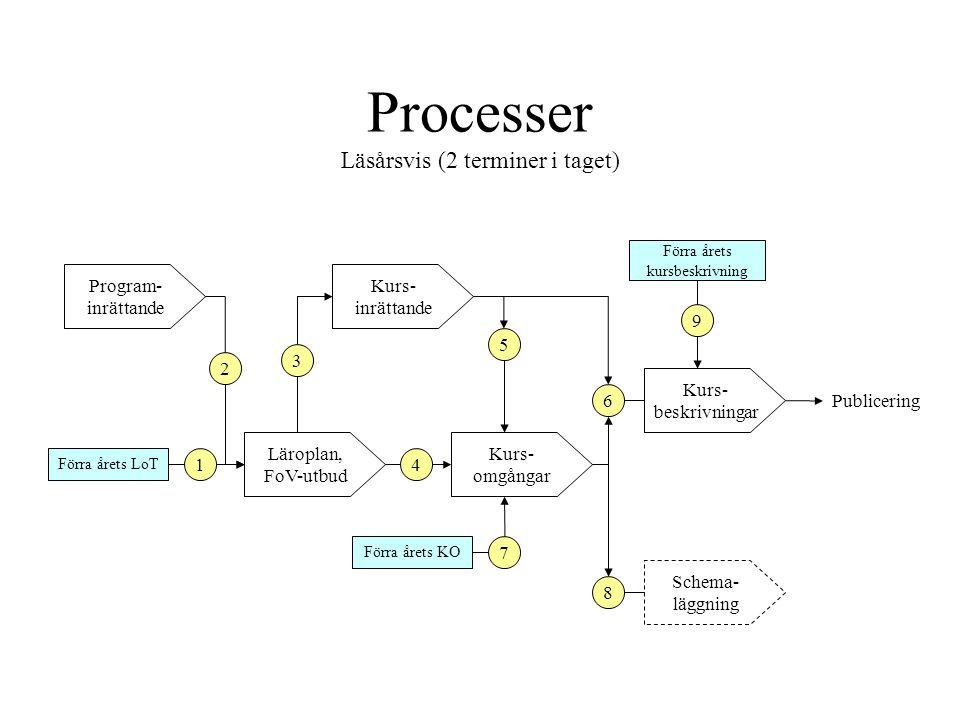 Processer Läsårsvis (2 terminer i taget) Läroplan, FoV-utbud Kurs- omgångar Schema- läggning Kurs- inrättande Kurs- beskrivningar Publicering Program-