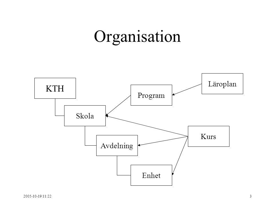 2005-10-19 11:223 Organisation KTH Skola Avdelning Enhet Program Kurs Läroplan