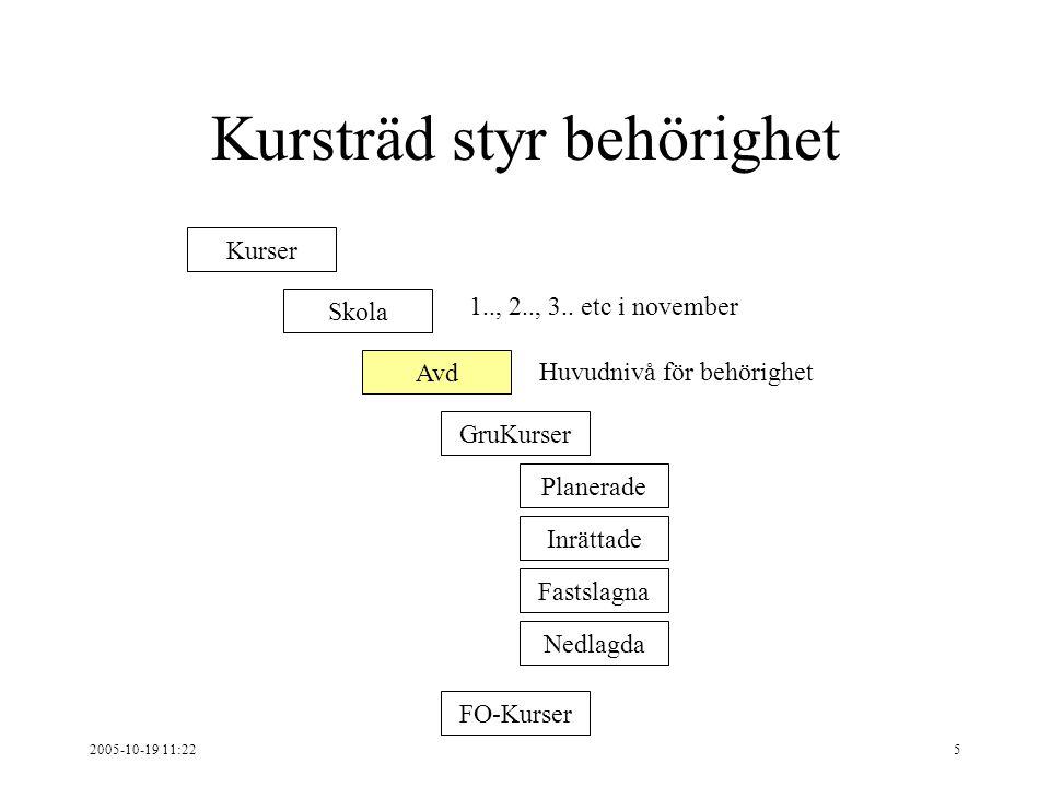 2005-10-19 11:225 Kursträd styr behörighet Kurser Skola Avd GruKurser FO-Kurser Planerade Inrättade Fastslagna Nedlagda 1.., 2.., 3..