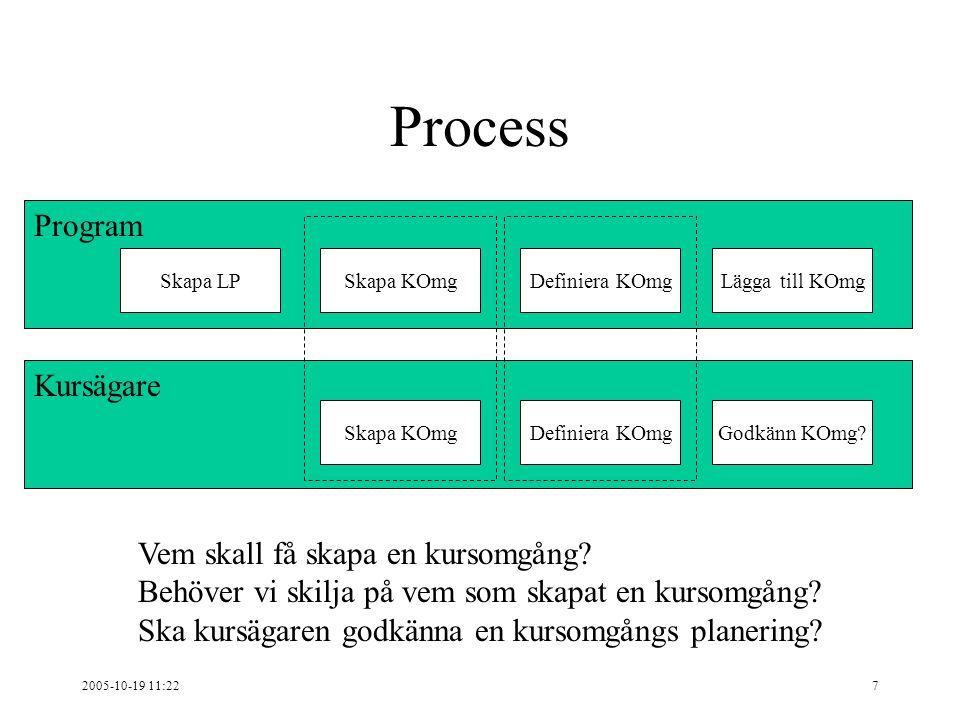 2005-10-19 11:227 Kursägare Program Process Skapa LP Skapa KOmg Lägga till KOmg Definiera KOmgGodkänn KOmg.