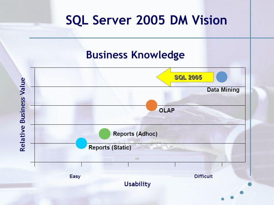 Kundcase Möjligheterna med data mining i SQL Server 2005 presenterades  verktygen tillhandahåller avancerade metoder för att hitta samband och mönster  ger ett mervärde för kundens Data Warehouse Implementation av kundkorgsanalys  för denna dragning avgränsat till en butik över fem månader med avidentifierad data
