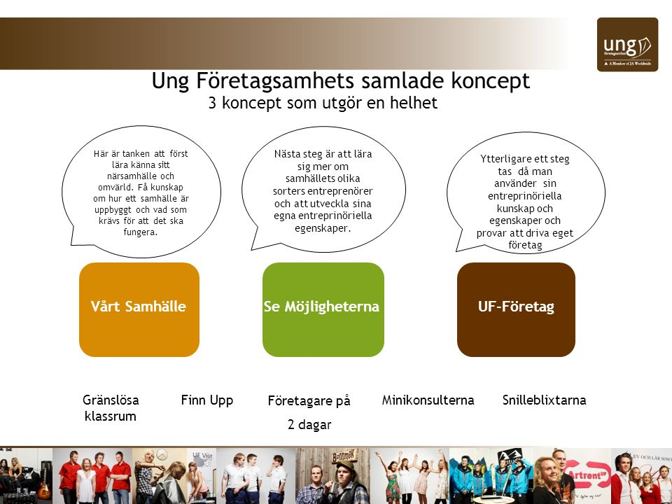 Ung Företagsamhets samlade koncept Vårt SamhälleSe Möjligheterna UF-Företag Här är tanken att först lära känna sitt närsamhälle och omvärld. Få kunska