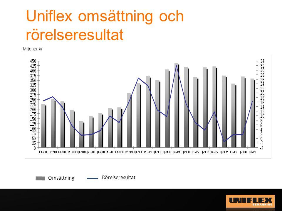 Uniflex omsättning och rörelseresultat Omsättning Rörelseresultat Miljoner kr