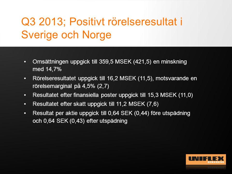 Omsättning och rörelseresultat per land Q3 2013.