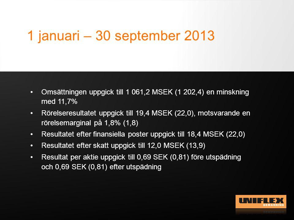 1 januari – 30 september 2013 Omsättningen uppgick till 1 061,2 MSEK (1 202,4) en minskning med 11,7% Rörelseresultatet uppgick till 19,4 MSEK (22,0), motsvarande en rörelsemarginal på 1,8% (1,8) Resultatet efter finansiella poster uppgick till 18,4 MSEK (22,0) Resultatet efter skatt uppgick till 12,0 MSEK (13,9) Resultat per aktie uppgick till 0,69 SEK (0,81) före utspädning och 0,69 SEK (0,81) efter utspädning