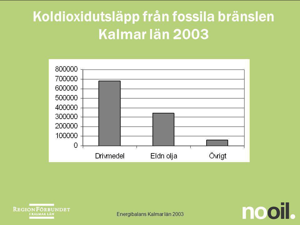 Koldioxidutsläpp från fossila bränslen Kalmar län 2003 Energibalans Kalmar län 2003