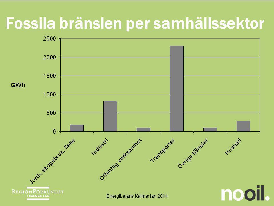 Fossila bränslen per samhällssektor Energibalans Kalmar län 2004