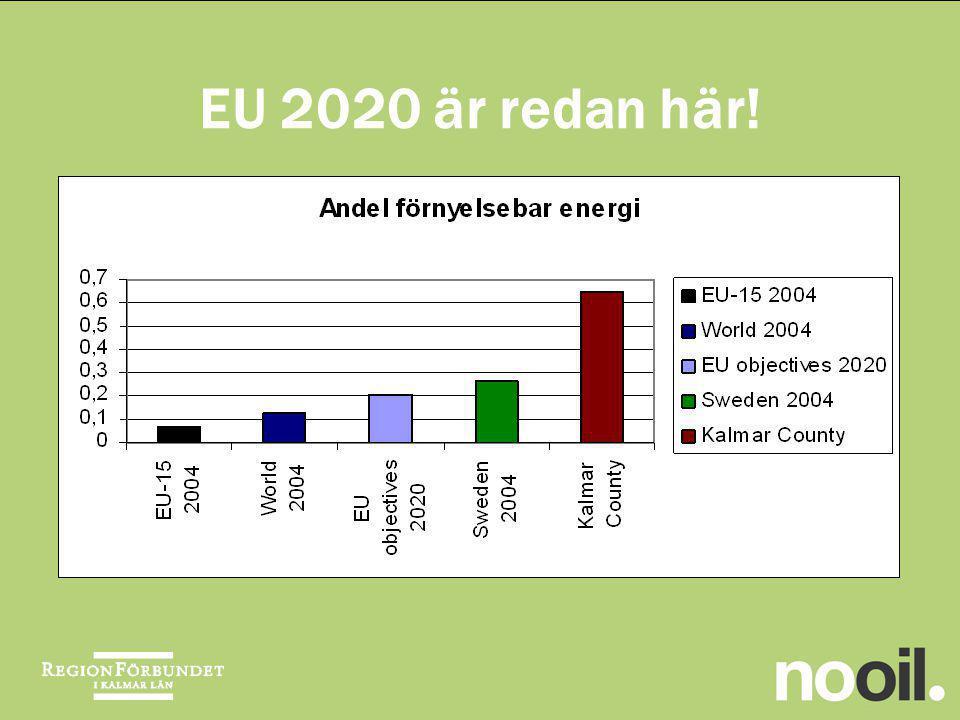 EU 2020 är redan här!