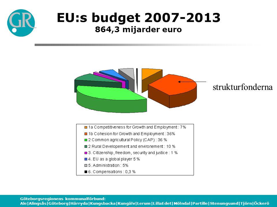 Göteborgsregionens kommunalförbund: Ale|Alingsås|Göteborg|Härryda|Kungsbacka|Kungälv|Lerum|LillaEdet|Mölndal|Partille|Stenungsund|Tjörn|Öckerö EU:s budget 2007-2013 864,3 mijarder euro strukturfonderna