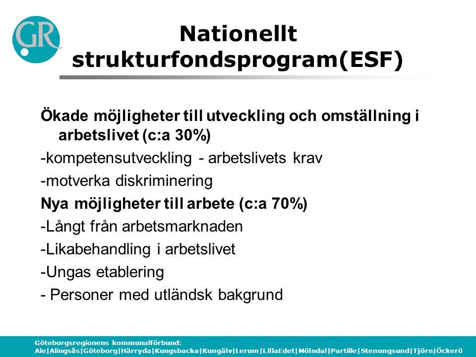Göteborgsregionens kommunalförbund: Ale|Alingsås|Göteborg|Härryda|Kungsbacka|Kungälv|Lerum|LillaEdet|Mölndal|Partille|Stenungsund|Tjörn|Öckerö Nationellt strukturfondsprogram(ESF) Ökade möjligheter till utveckling och omställning i arbetslivet (c:a 30%) -kompetensutveckling - arbetslivets krav -motverka diskriminering Nya möjligheter till arbete (c:a 70%) -Långt från arbetsmarknaden -Likabehandling i arbetslivet -Ungas etablering - Personer med utländsk bakgrund