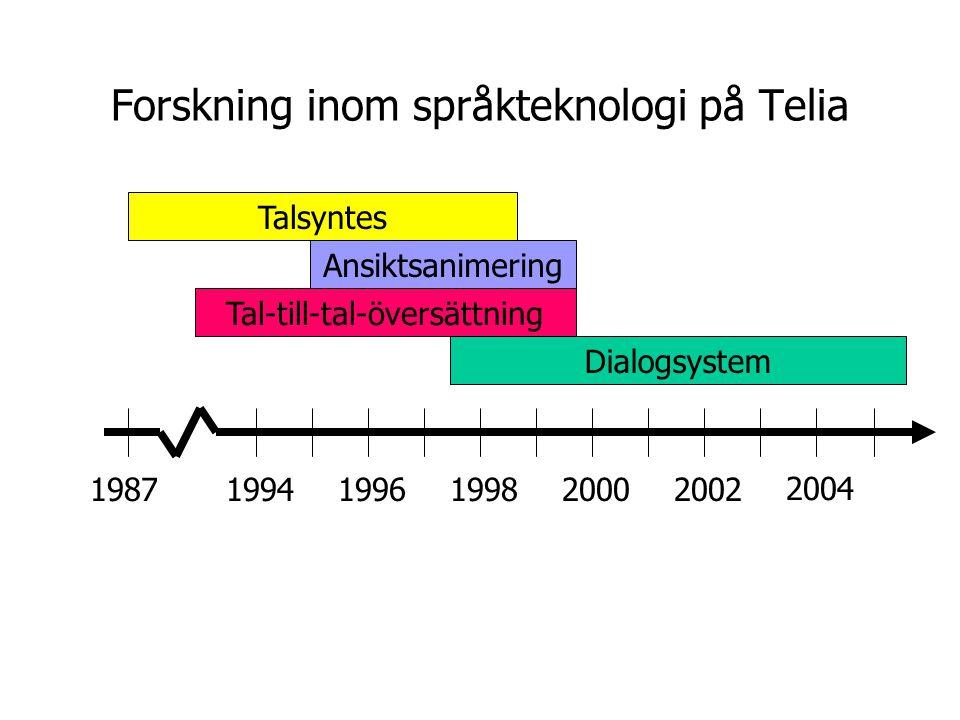 Forskning inom språkteknologi på Telia 2004 200220001998199619941987 Dialogsystem Tal-till-tal-översättning Ansiktsanimering Talsyntes Första svenska konkateneringssyntesen 1994