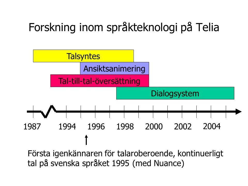 Forskning inom språkteknologi på Telia 2004 200220001998199619941987 Dialogsystem Tal-till-tal-översättning Ansiktsanimering Talsyntes Första igenkännaren för talaroberoende, kontinuerligt tal på svenska språket 1995 (med Nuance)