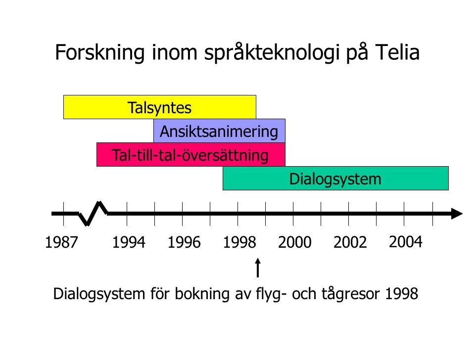 Forskning inom språkteknologi på Telia 2004 200220001998199619941987 Dialogsystem Tal-till-tal-översättning Ansiktsanimering Talsyntes Multimodalt dialogsystem för sökning i lägenhetsdatabas (Adapt) 2000