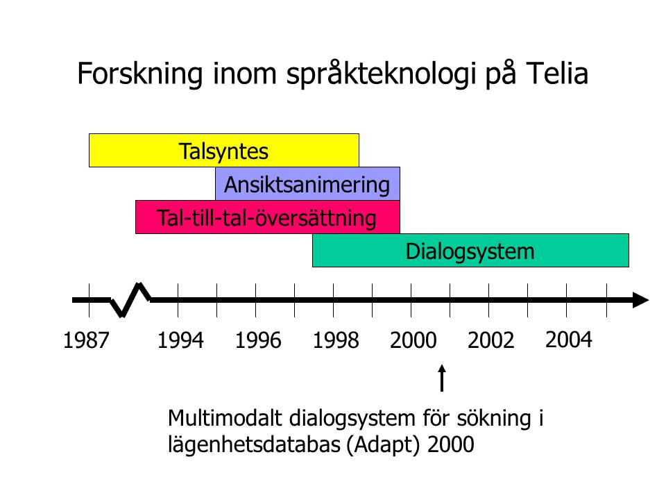 Forskning inom språkteknologi på Telia 2004 200220001998199619941987 Dialogsystem Tal-till-tal-översättning Ansiktsanimering Talsyntes Talad, multimodal dialog i ett datorspel (NICE) 2004