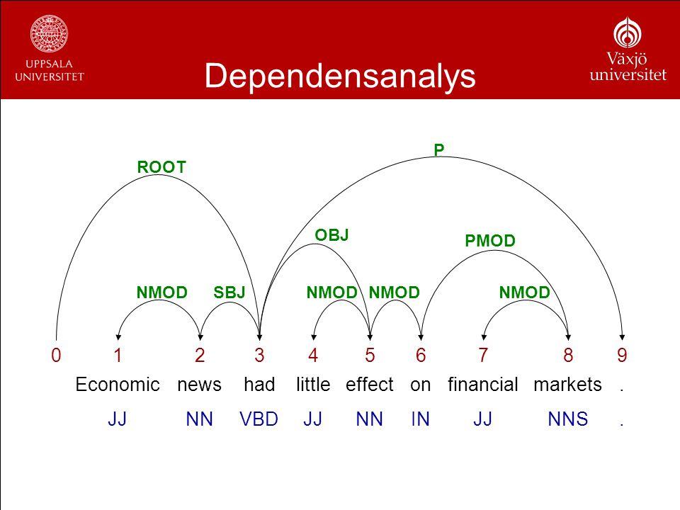 Dependensanalys 0123456789 Economicnewshadlittleeffectonfinancialmarkets. JJNNVBDJJNNINJJNNS. ROOT NMODSBJNMOD OBJ PMOD NMOD P