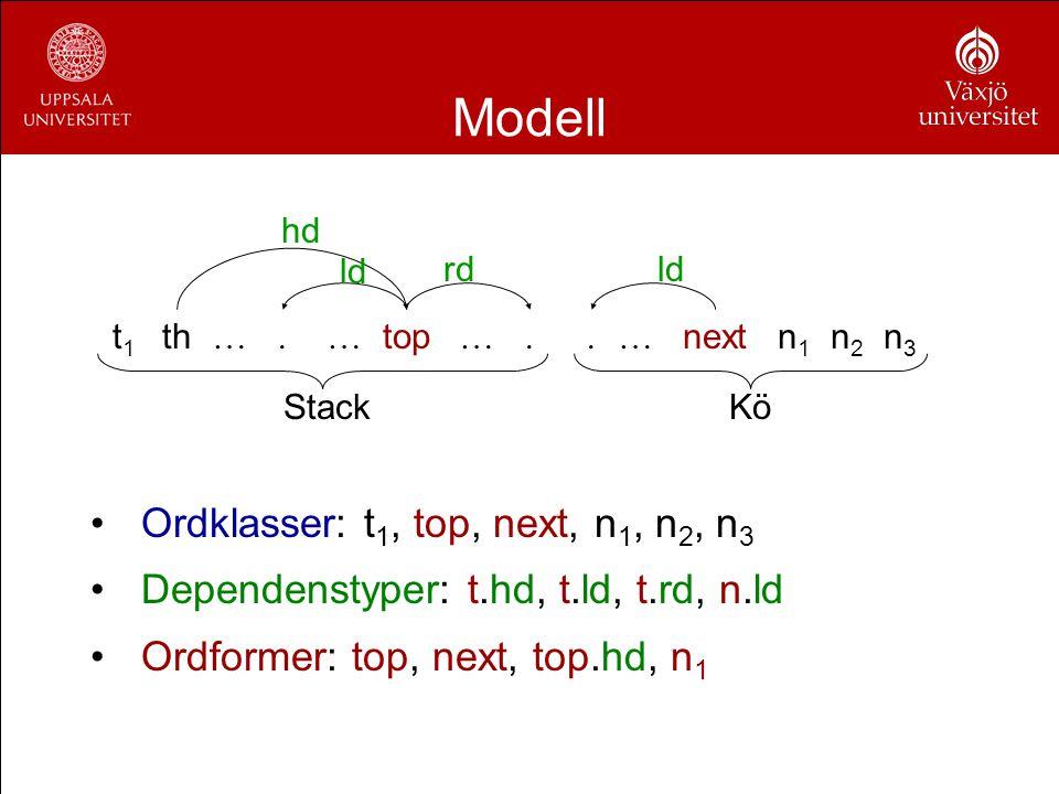 Modell Ordklasser: t 1, top, next, n 1, n 2, n 3 Dependenstyper: t.hd, t.ld, t.rd, n.ld Ordformer: top, next, top.hd, n 1 hd ld rdld. thnext. top. n1n