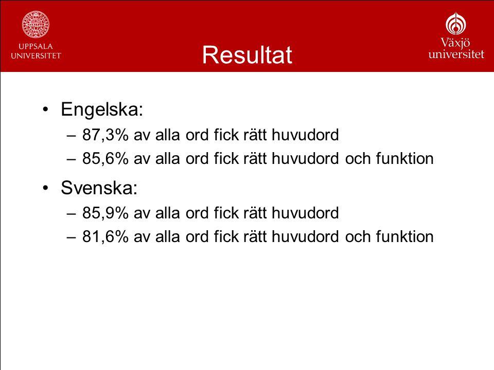 Resultat Engelska: –87,3% av alla ord fick rätt huvudord –85,6% av alla ord fick rätt huvudord och funktion Svenska: –85,9% av alla ord fick rätt huvu