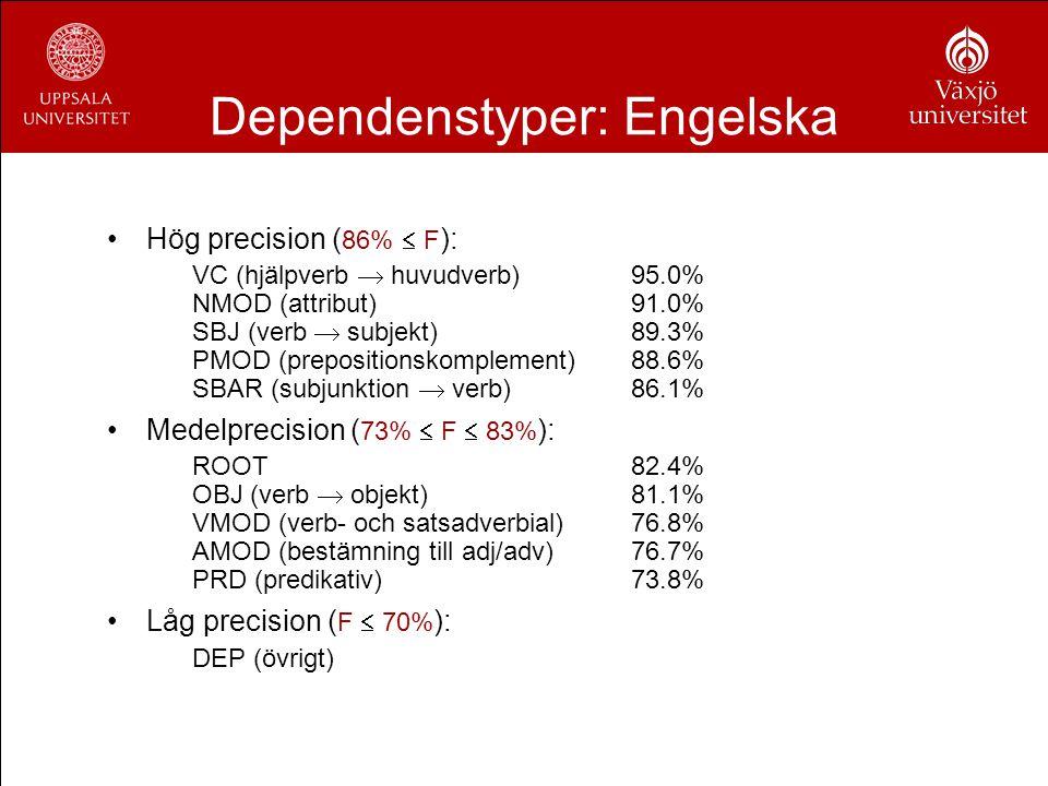 Dependenstyper: Engelska Hög precision ( 86%  F ): VC (hjälpverb  huvudverb)95.0% NMOD (attribut)91.0% SBJ (verb  subjekt)89.3% PMOD (prepositionsk