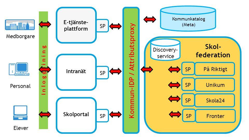 I n l o g g n i n i n g Medborgare SP Kommun-IDP / Attributsproxy E-tjänste- plattform Personal Elever SP Intranät SP Skolportal Discovery- service Un