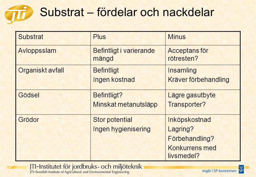 Substrat – fördelar och nackdelar SubstratPlusMinus AvloppsslamBefintligt i varierande mängd Acceptans för rötresten? Organiskt avfallBefintligt Ingen