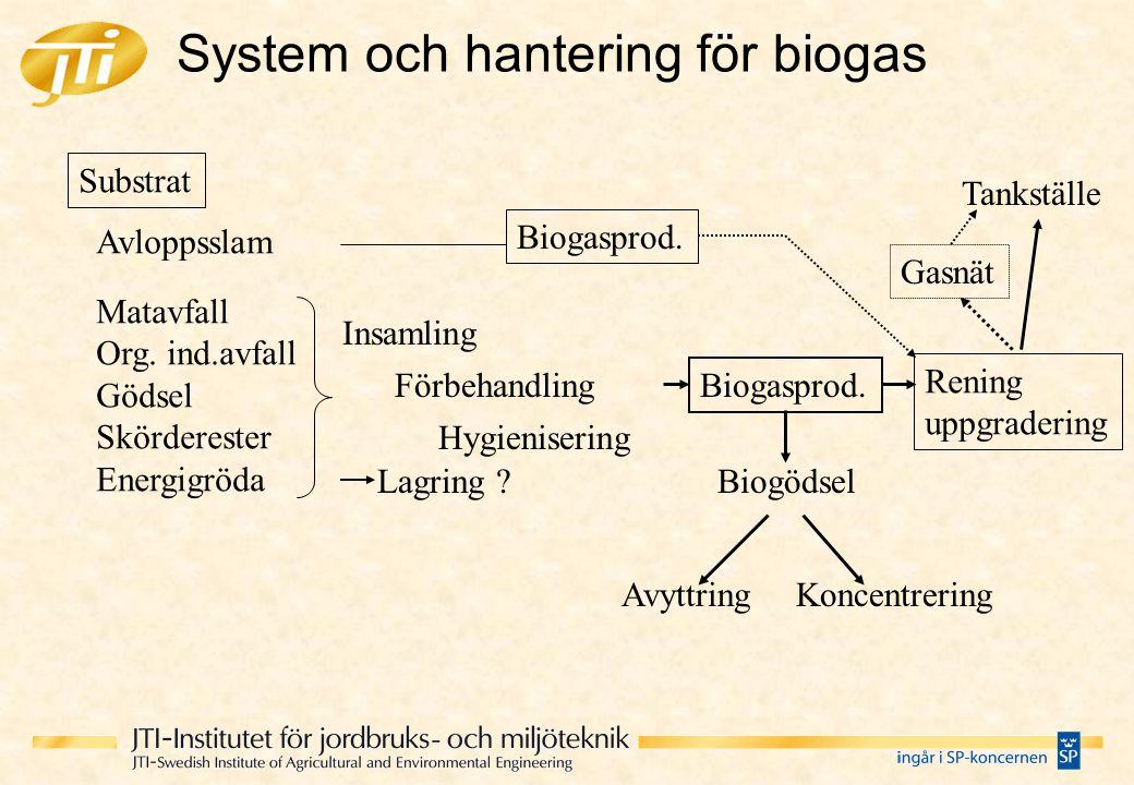 System och hantering för biogas Substrat Avloppsslam Matavfall Org. ind.avfall Gödsel Skörderester Energigröda Insamling Förbehandling Hygienisering B