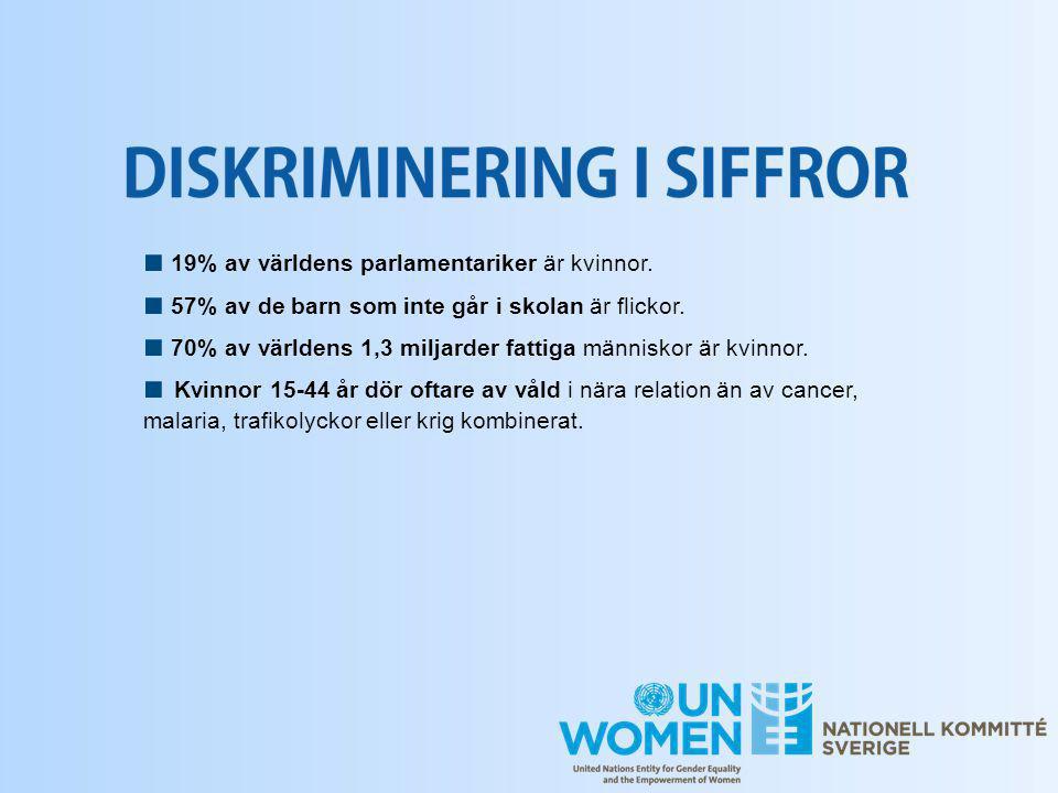 ■ 19% av världens parlamentariker är kvinnor. ■ 57% av de barn som inte går i skolan är flickor. ■ 70% av världens 1,3 miljarder fattiga människor är